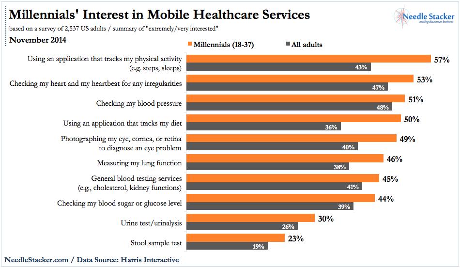 NS-Harris-Millennial-Interest-Mobile-Healthcare-Services-Nov2014