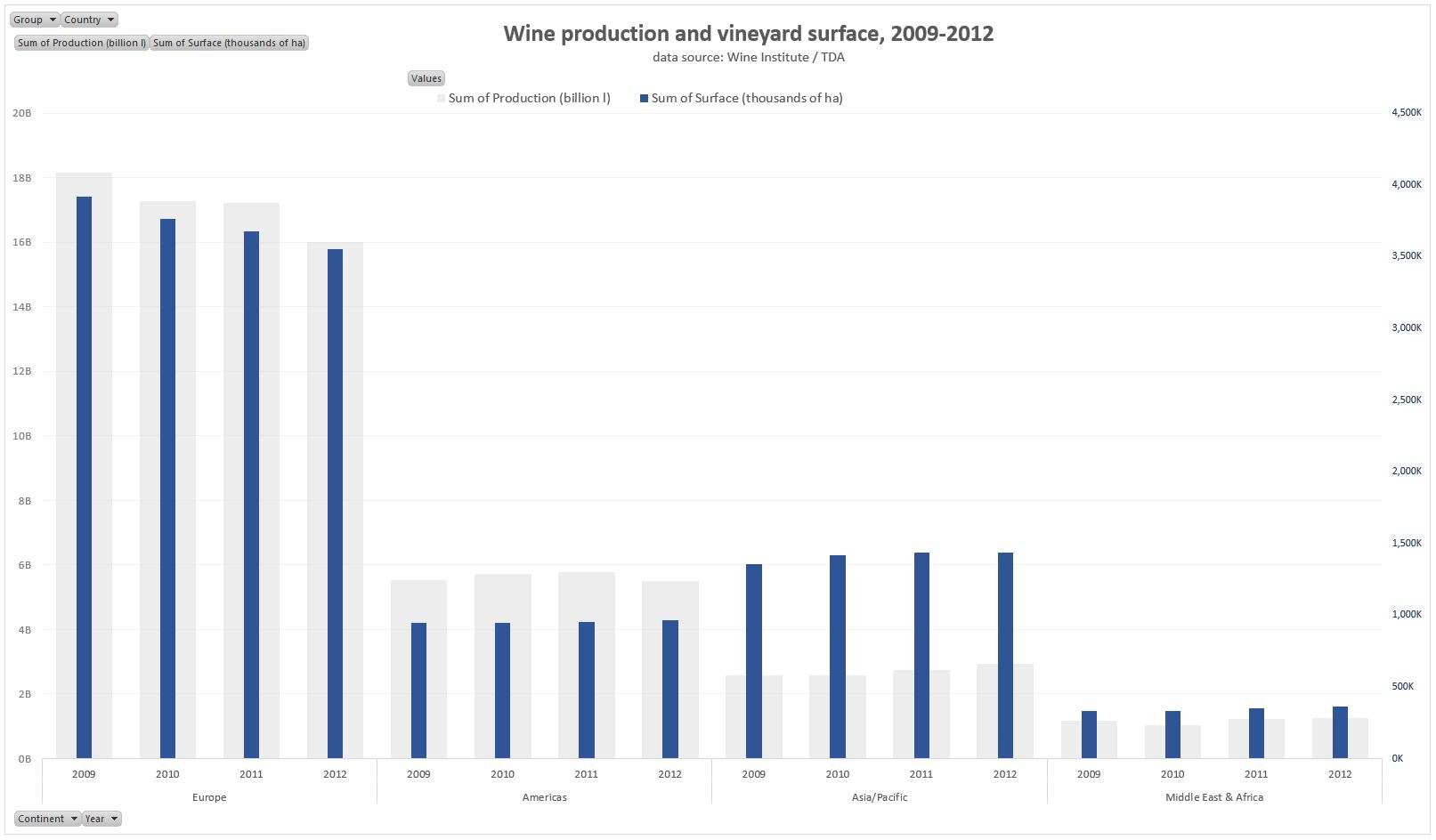 wine-data-regions