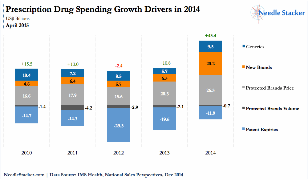 drug-spending-growth